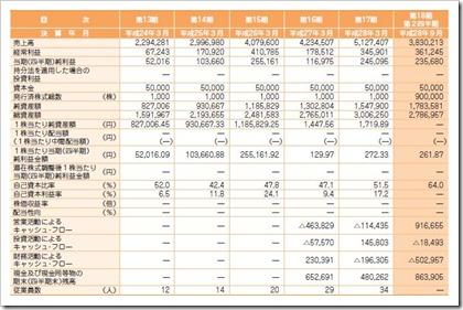 フォーライフ(3477)IPO経営指標