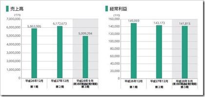 セグエグループ(3968)IPO売上高及び経常利益