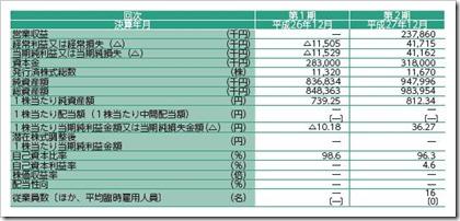 セグエグループ(3968)IPO経営指標