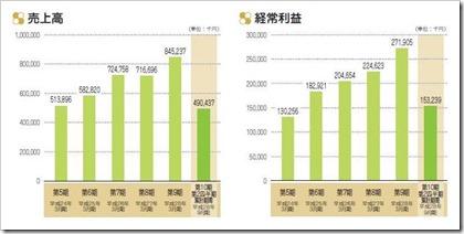 エイトレッド(3969)IPO売上高及び経常利益