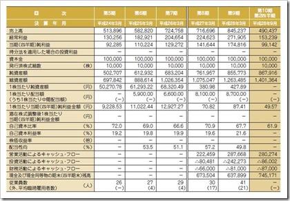 エイトレッド(3969)IPO経営指標