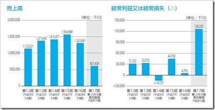 イノベーション(3970)IPO売上高及び経常損益