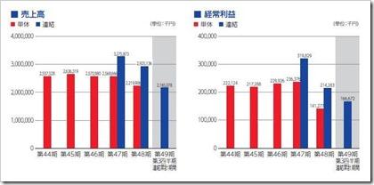 ティビィシィ・スキヤツト(3974)IPO売上高及び経常利益