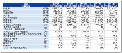 ティビィシィ・スキヤツト(3974)IPO経営指標