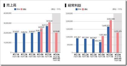 船場(6540)IPO売上高及び経常利益