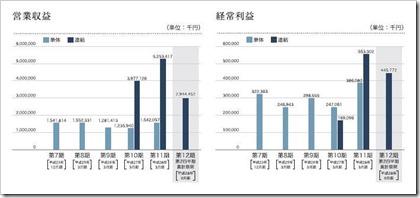 日本モーゲージサービス(7192)IPO営業収益及び経常利益