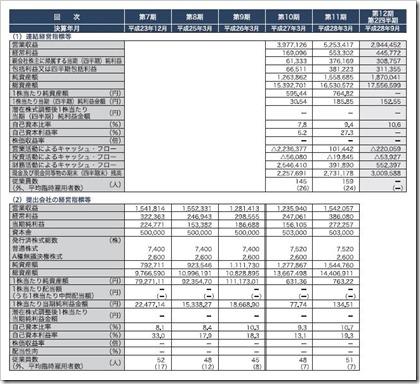日本モーゲージサービス(7192)IPO経営指標