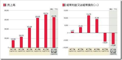 ZMP(7316)IPO売上高及び経常損益