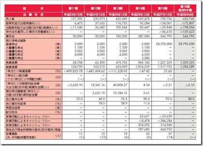ZMP(7316)IPO経営指標