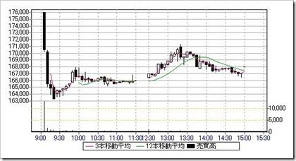 投資法人みらい(3476)IPO日中足・5分足チャート