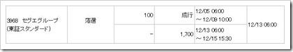 セグエグループ(3968)IPO落選