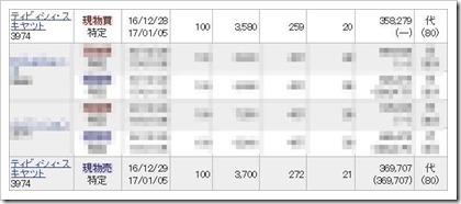 ティビィシィ・スキヤツト(3974)IPOセカンダリ2