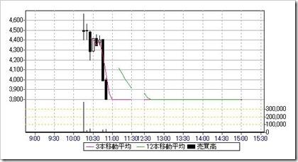 ティビィシィ・スキヤツト(3974)IPO日中足・5分足チャート