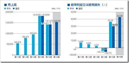シャノン(3976)IPO売上高及び経常損益