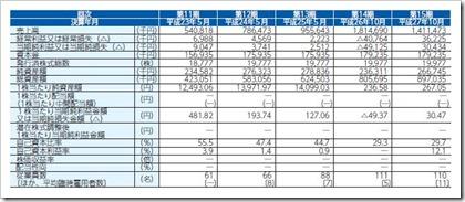 シャノン(3976)IPO経営指標