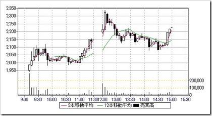 シンシア(7782)IPO日中足・5分足チャート