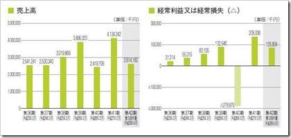 安江工務店(1439)IPO売上高及び経常損益