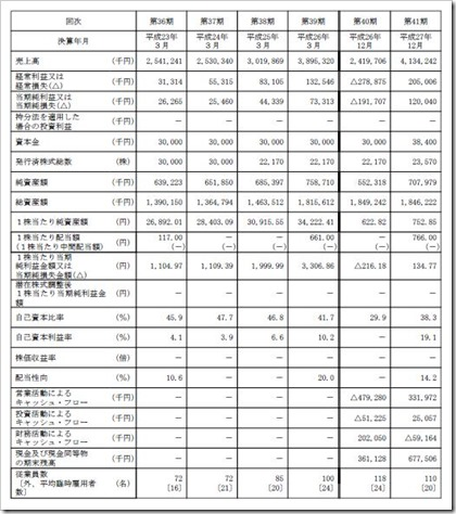 安江工務店(1439)IPO経営指標