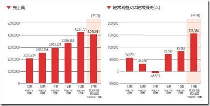 ユナイテッド&コレクティブ(3557)IPO売上高及び経常損益