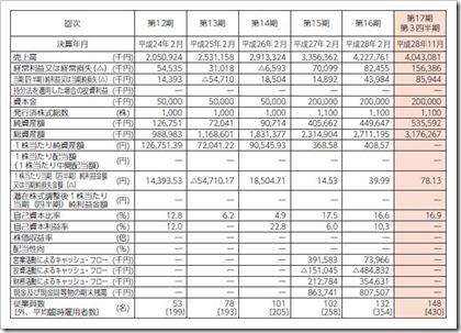 ユナイテッド&コレクティブ(3557)IPO経営指標