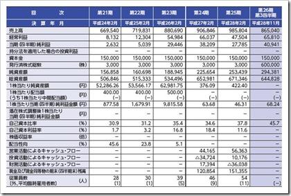 フュージョン(3977)IPO経営指標