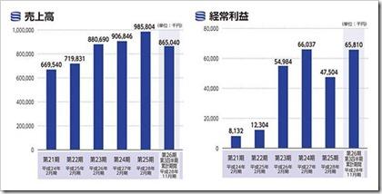 フュージョン(3977)IPO売上高及び経常利益