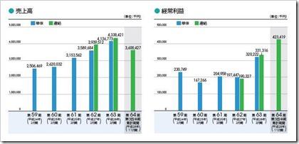 日宣(6543)IPO売上高及び経常利益