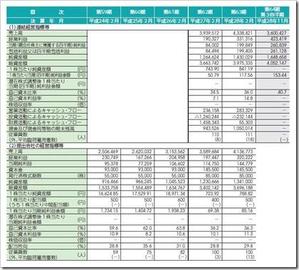 日宣(6543)IPO経営指標