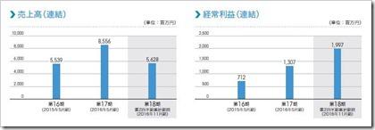 レノバ(9519)IPO売上高及び経常利益