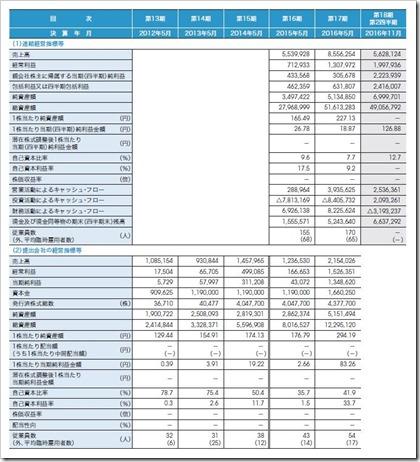 レノバ(9519)IPO経営指標