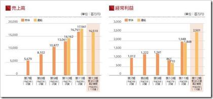 ティーケーピー(3479)IPO売上高及び経常利益