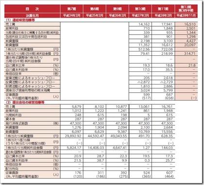 ティーケーピー(3479)IPO経営指標