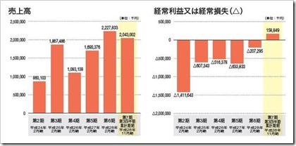 ロコンド(3558)IPO売上高及び経常損益