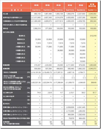 ロコンド(3558)IPO経営指標