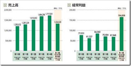 ピーバンドットコム(3559)IPO売上高及び経常利益