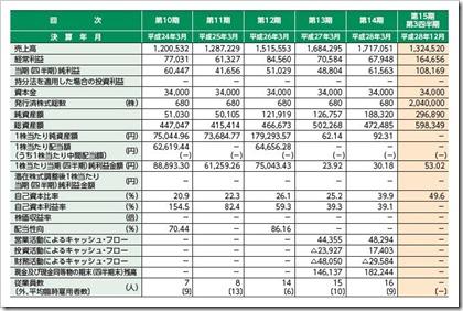 ピーバンドットコム(3559)IPO経営指標