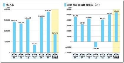 ほぼ日(3560)IPO売上高及び経常損益