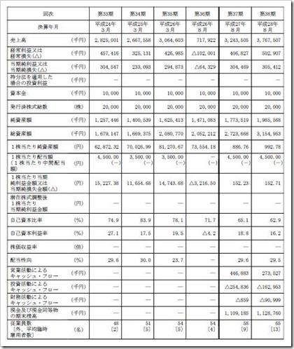 ほぼ日(3560)IPO経営指標