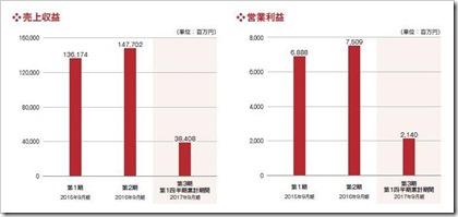 スシローグローバルホールディングス(3563)IPO売上収益及び営業利益