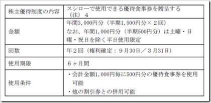 スシローグローバルホールディングス(3563)IPO株主優待
