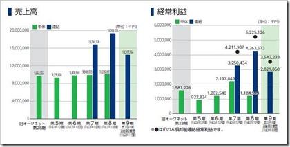 オークネット(3964)IPO売上高及び経常利益