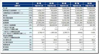オークネット(3964)IPO経営指標