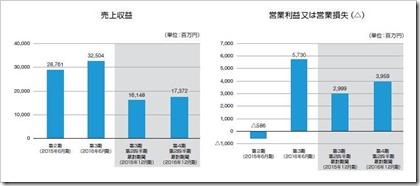 マクロミル(3978)IPO売上高及び経常損益