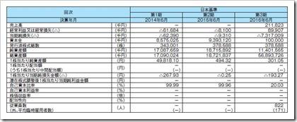 マクロミル(3978)IPO経営指標