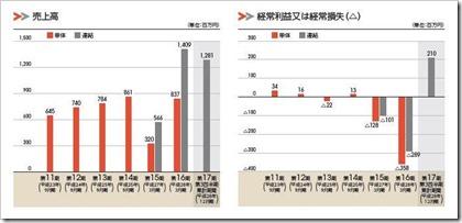 うるる(3979)IPO売上高及び経常損益