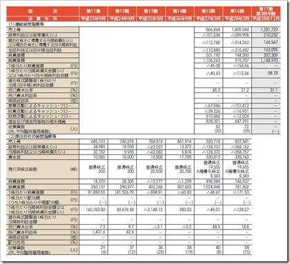 うるる(3979)IPO経営指標