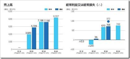 ビーグリー(3981)IPO売上高及び経常損益