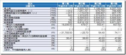 ビーグリー(3981)IPO経営指標