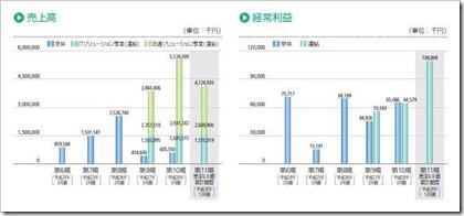 エスキュービズム(3982)IPO売上高及び経常利益