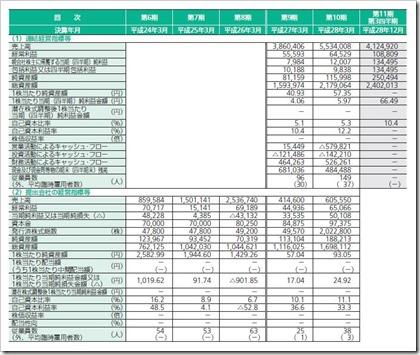 エスキュービズム(3982)IPO経営指標